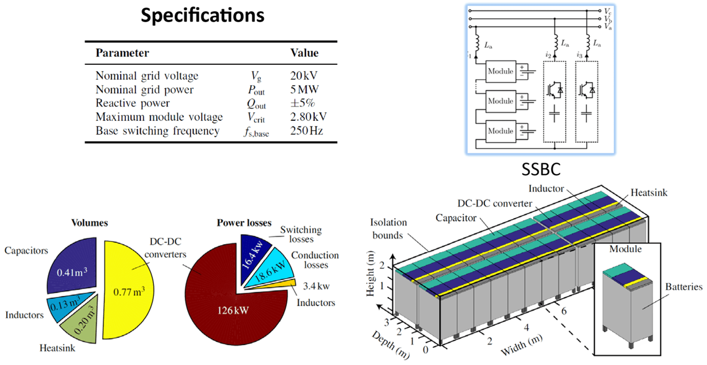Example of a concept for a battery energy storage system on the medium voltage level in the distribution grid.